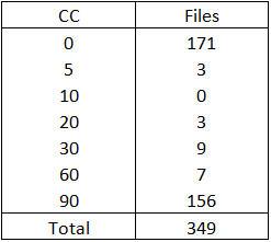 Word_Files_Distrib
