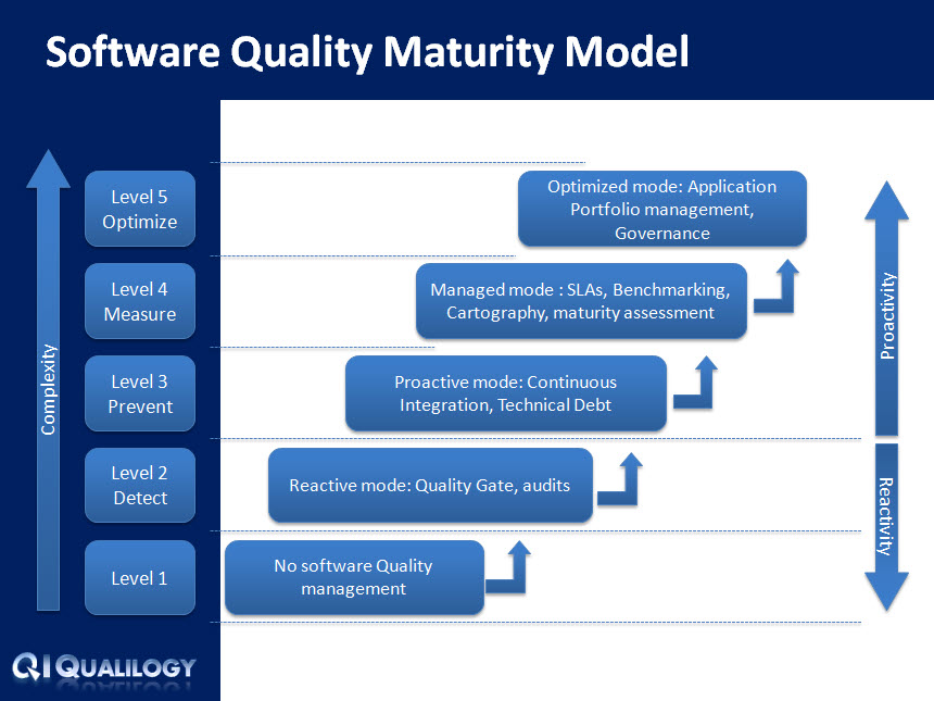 Qualilogy_Software_Quality_Maturity_Model